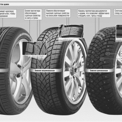 Какие существуют виды автомобильных шин?